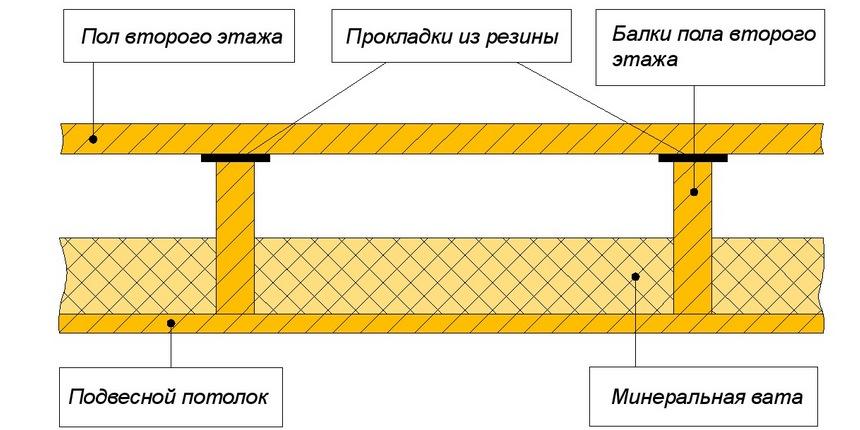 Как сделать деревянный путь