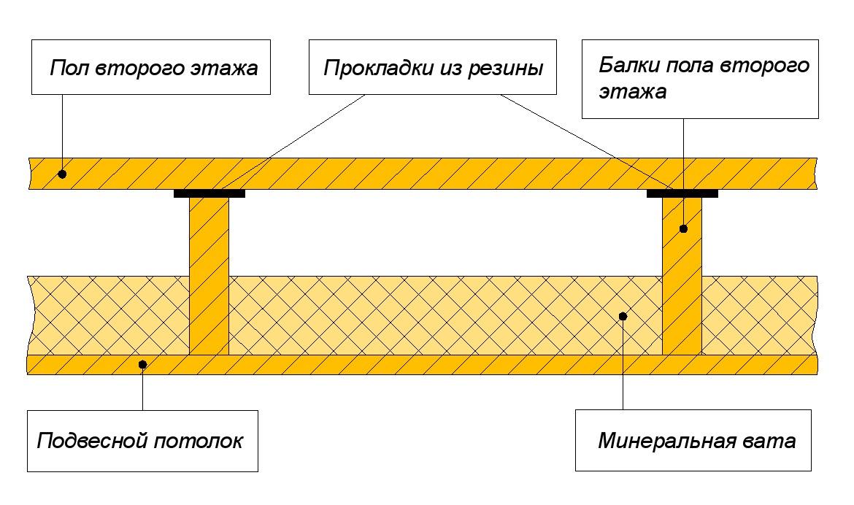Как сделать деревянные перекрытия между этажами в  714