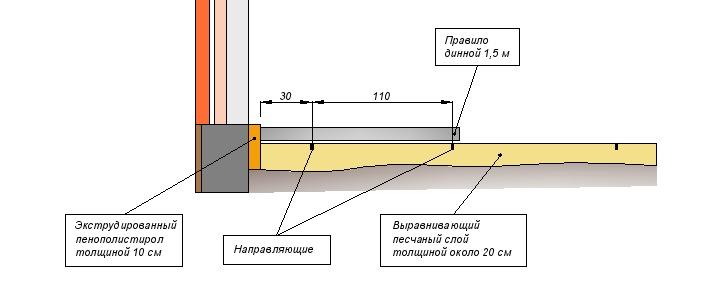 Схема установки направляющих маяков