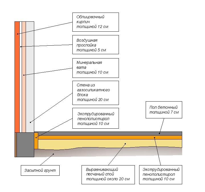 Схема устройства полов по грунту