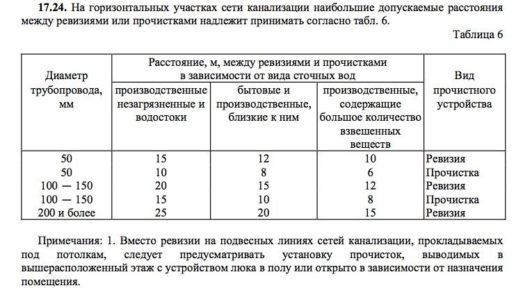 Таблица установок прочисток и ревизий