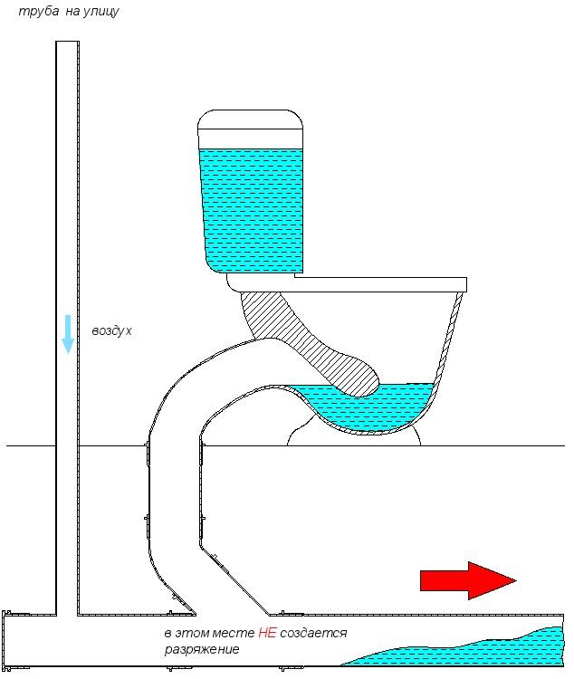 Вентиляция канализации схема